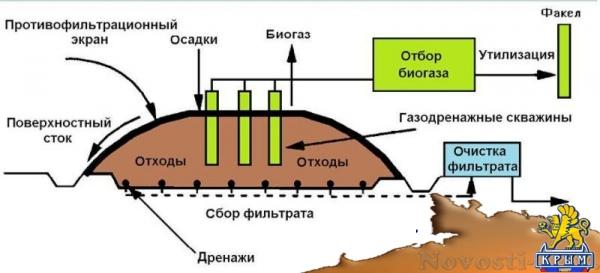Рекультивация полигона ТКО в Каменском массиве обойдется ориентировочно в 1,2 млрд руб (СХЕМА) - «Экономика Крыма»