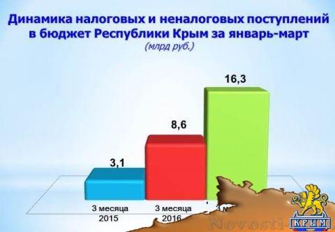 Доходы республиканского бюджета почти вдвое превысили прошлогодний показатель – Наталья Зиновьева  - «Экономика»
