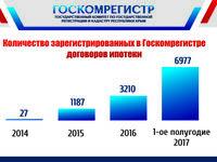 Госкомрегистр за первое полугодие 2017 зарегистрировал договоров ипотеки больше, чем всего за 2014-2016 годы - «Госкомрегистр»