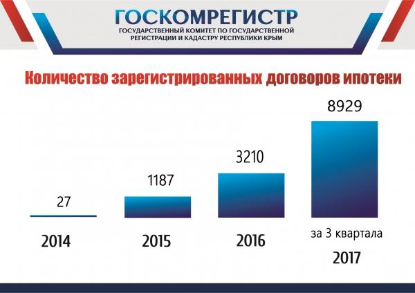 За три квартала 2017 года Госкомрегистр зарегистрировал почти 2500 договоров ипотеки на жильё - «Госкомрегистр»