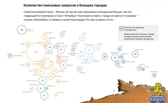 Яндекс исследовал поисковые запросы по городу - «Технологии»