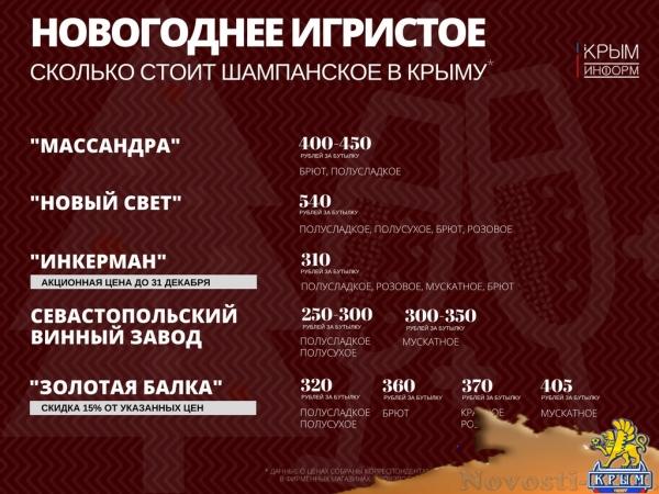 Крымские производители шампанского отказались от повышения цен к Новому году - «Экономика Крыма»