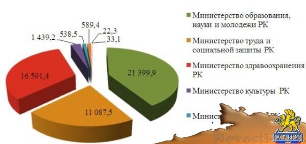 По итогам года расходы на социально-культурную сферу в республике составили более 51 миллиарда рублей  - «Экономика»